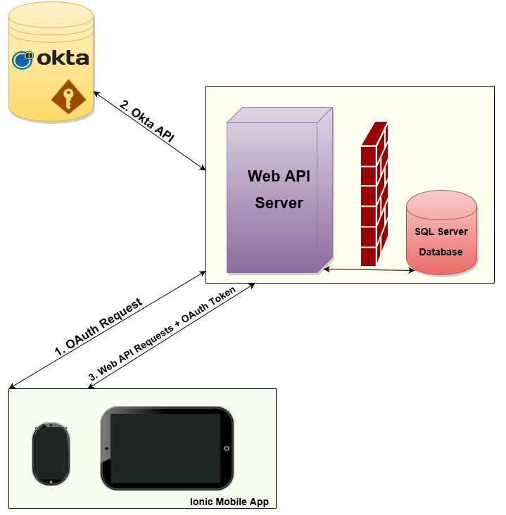 Mobile App with Corporate Authentication (Ionic + ASP NET Web API +
